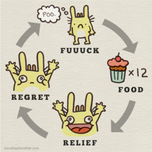 Picture credit:http://zomt.com.au/wp-content/uploads/2013/07/emotional_eating_cycle.jpg